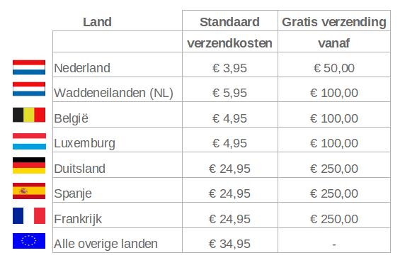 Indicatie verzendkosten per land